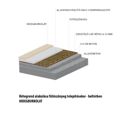 U-HEAT elektromos fűtőszőnyeg rétegrend, hidegburkolat