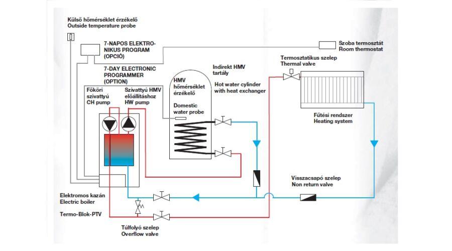 úr. A Heater® 2 tartály bekötési készlet